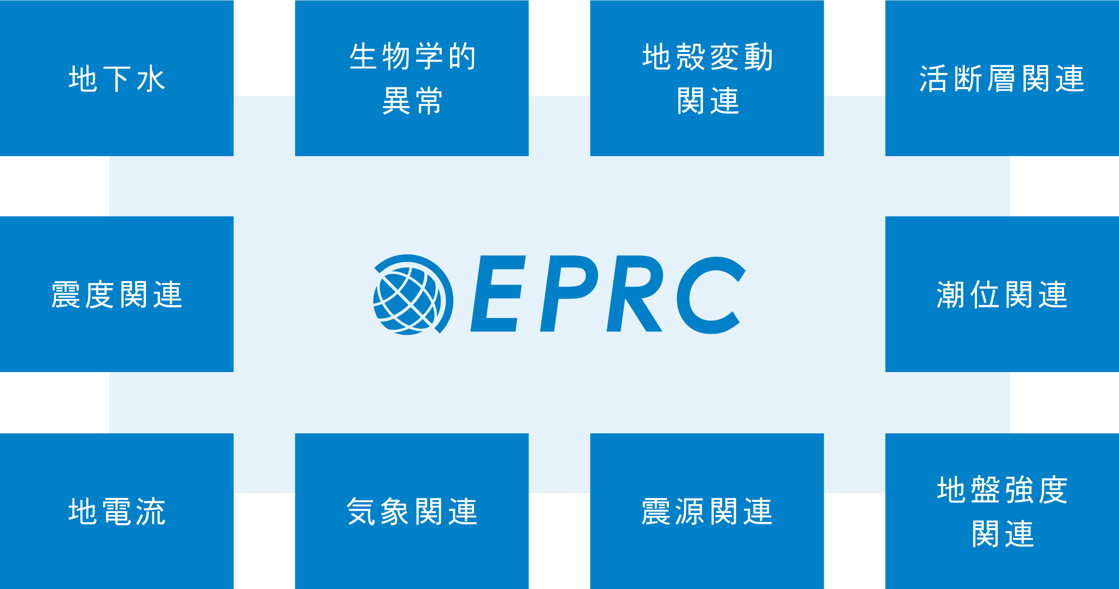 EPRCの研究内容