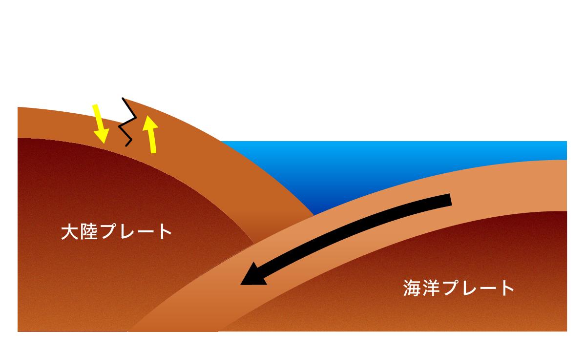 内陸型地震2