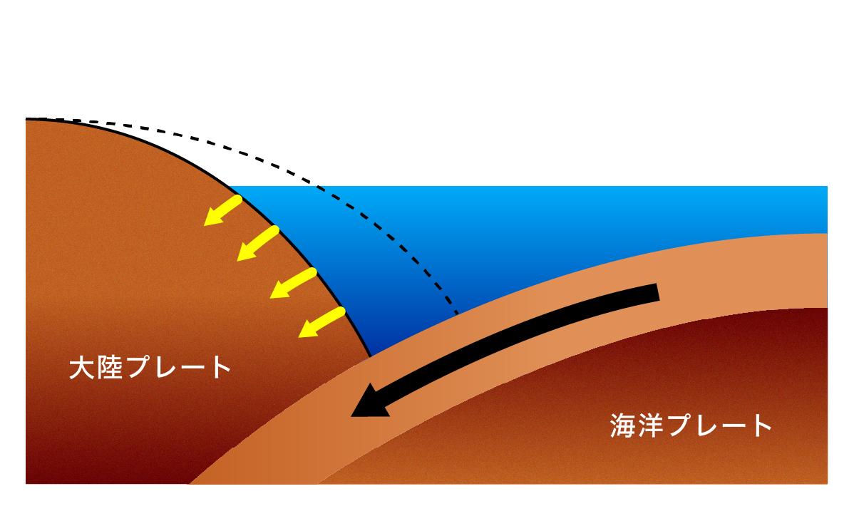 海洋プレートが大陸プレートの下に潜り込む